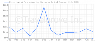 Price overview for flights from Dallas to Central America