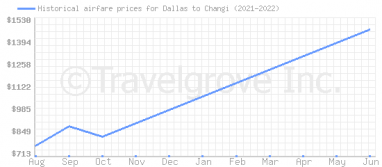 Price overview for flights from Dallas to Changi