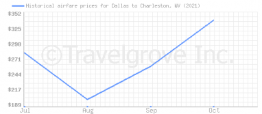 Price overview for flights from Dallas to Charleston, WV