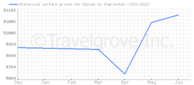 Price overview for flights from Dallas to Charleston