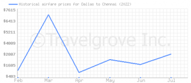 Price overview for flights from Dallas to Chennai