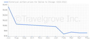 Price overview for flights from Dallas to Chicago