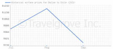 Price overview for flights from Dallas to Chile