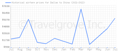 Price overview for flights from Dallas to China