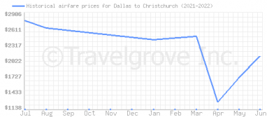 Price overview for flights from Dallas to Christchurch