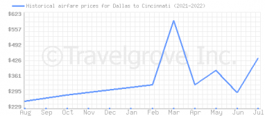Price overview for flights from Dallas to Cincinnati