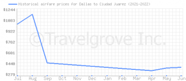 Price overview for flights from Dallas to Ciudad Juarez