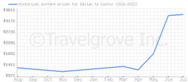 Price overview for flights from Dallas to Cochin