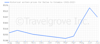 Price overview for flights from Dallas to Colombia