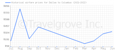 Price overview for flights from Dallas to Columbus