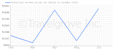 Price overview for flights from Dallas to Cordoba