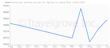 Price overview for flights from Dallas to Costa Rica