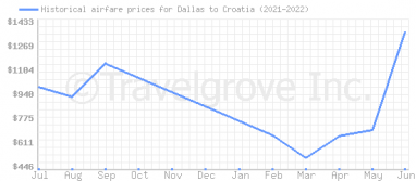 Price overview for flights from Dallas to Croatia