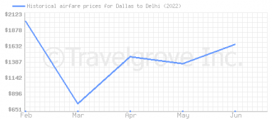Price overview for flights from Dallas to Delhi
