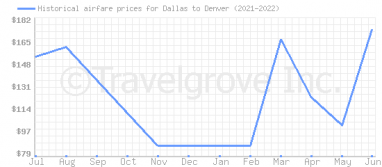 Price overview for flights from Dallas to Denver