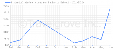 Price overview for flights from Dallas to Detroit
