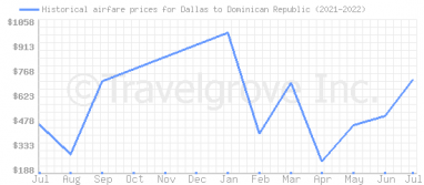 Price overview for flights from Dallas to Dominican Republic
