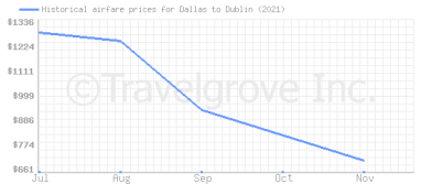 Price overview for flights from Dallas to Dublin