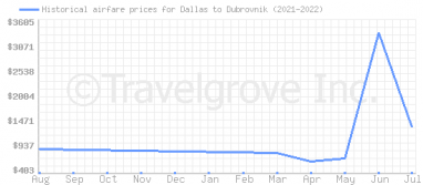 Price overview for flights from Dallas to Dubrovnik