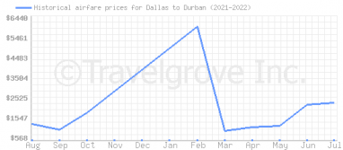Price overview for flights from Dallas to Durban