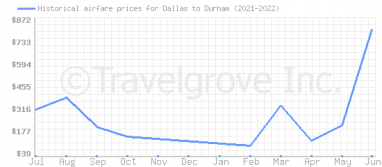 Price overview for flights from Dallas to Durham