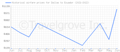 Price overview for flights from Dallas to Ecuador