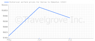 Price overview for flights from Dallas to Edmonton