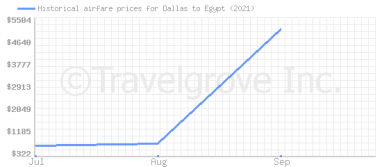 Price overview for flights from Dallas to Egypt