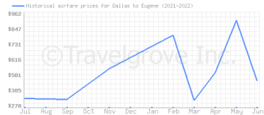 Price overview for flights from Dallas to Eugene
