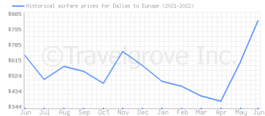 Price overview for flights from Dallas to Europe
