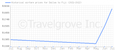 Price overview for flights from Dallas to Fiji