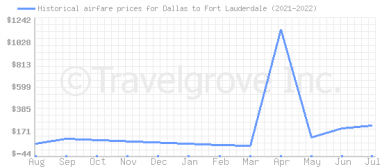 Price overview for flights from Dallas to Fort Lauderdale