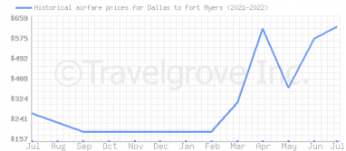 Price overview for flights from Dallas to Fort Myers