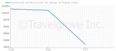 Price overview for flights from Dallas to France