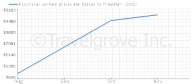 Price overview for flights from Dallas to Frankfurt