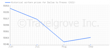 Price overview for flights from Dallas to Fresno