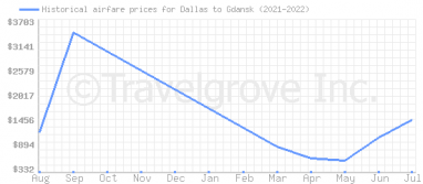 Price overview for flights from Dallas to Gdansk