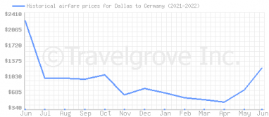 Price overview for flights from Dallas to Germany