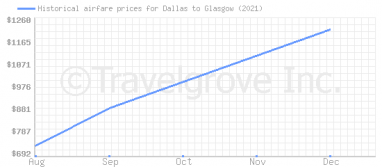 Price overview for flights from Dallas to Glasgow