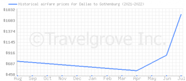 Price overview for flights from Dallas to Gothenburg