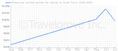 Price overview for flights from Dallas to Great Falls