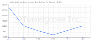 Price overview for flights from Dallas to Greece