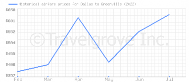 Price overview for flights from Dallas to Greenville