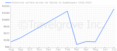 Price overview for flights from Dallas to Guadalajara