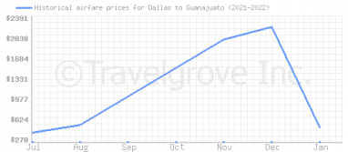 Price overview for flights from Dallas to Guanajuato