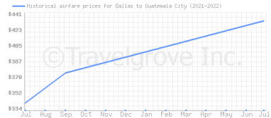 Price overview for flights from Dallas to Guatemala City