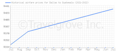 Price overview for flights from Dallas to Guatemala