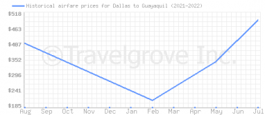 Price overview for flights from Dallas to Guayaquil