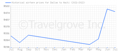 Price overview for flights from Dallas to Haiti