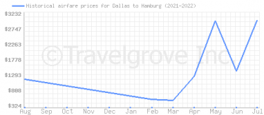 Price overview for flights from Dallas to Hamburg